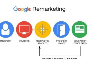 How Google Remarketing Works