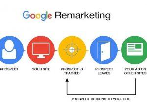 How Google Remarketing Works